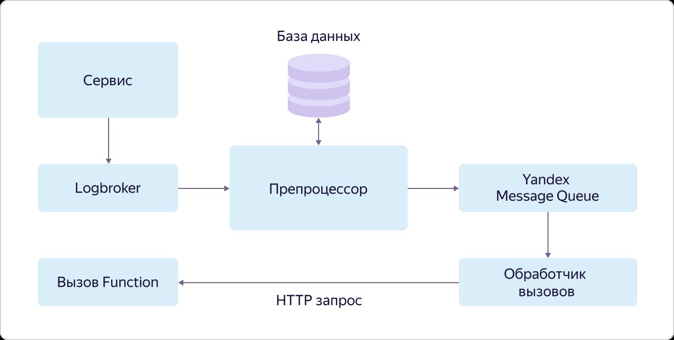 Интернет вещей в Яндекс.Облаке: как устроены сервисы Yandex IoT Core и Yandex Cloud Functions - 9