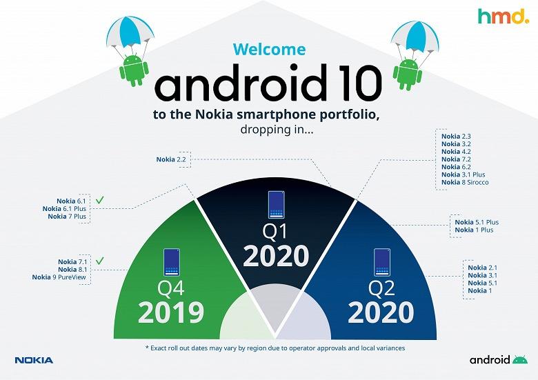 Свежий график обновлений до Android 10 для смартфонов Nokia