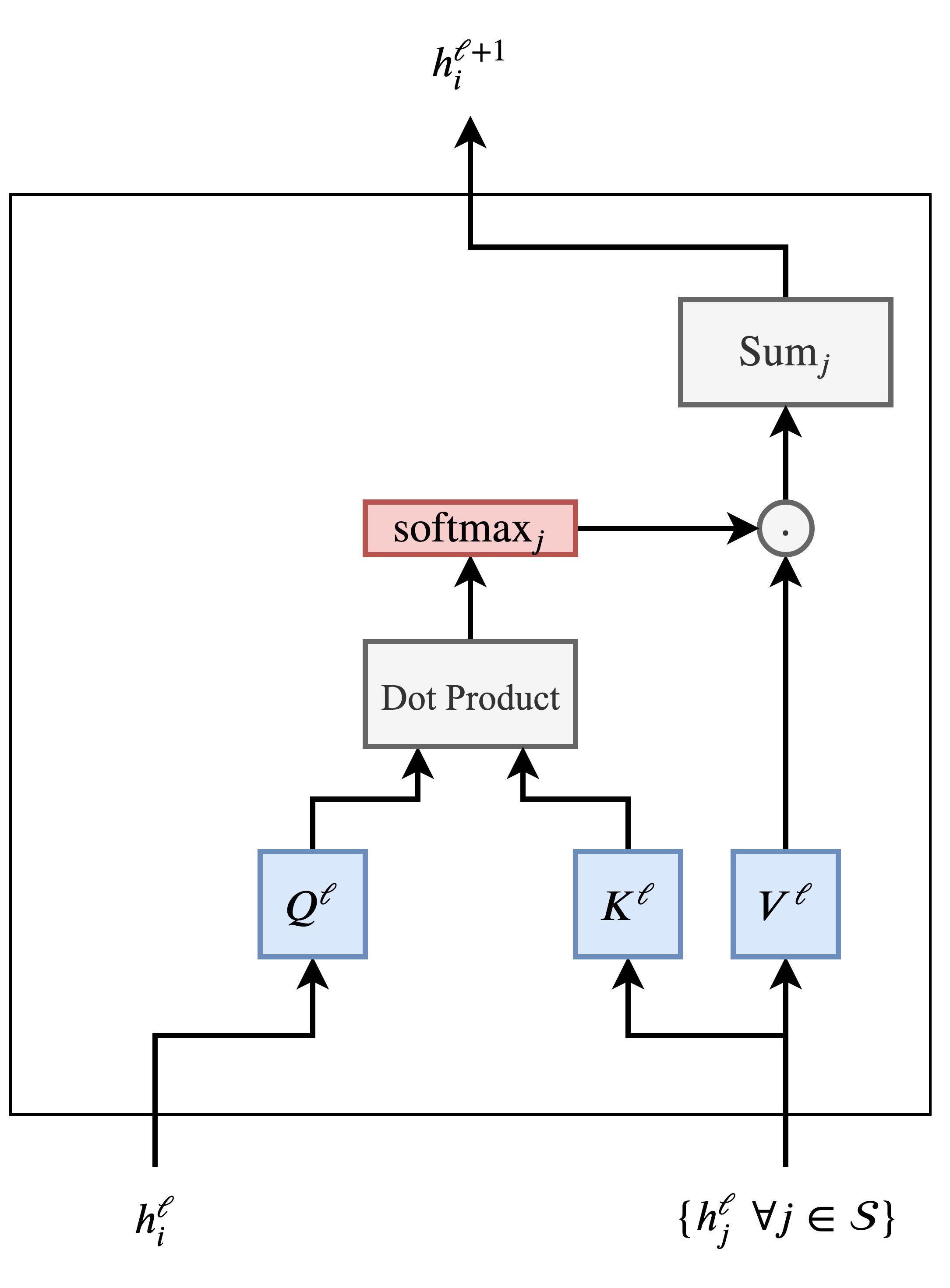 Трансформеры как графовые нейронные сети - 13