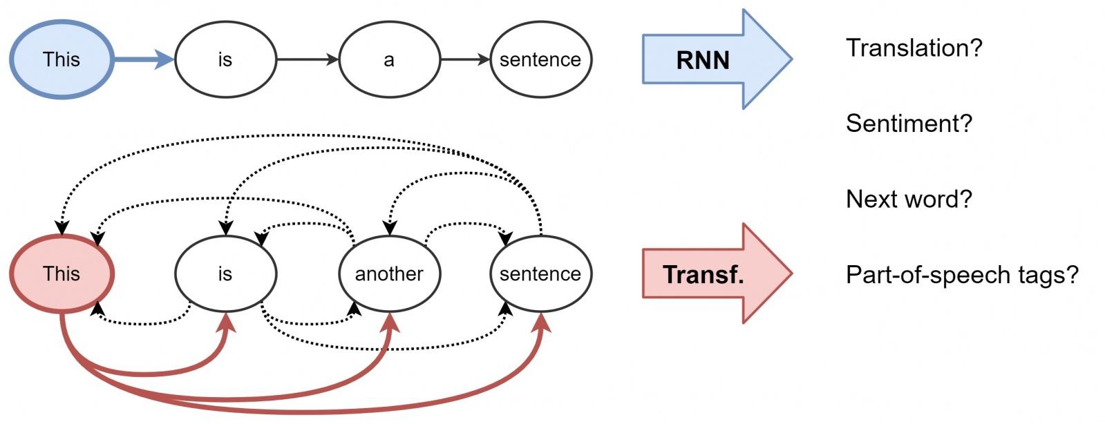 Трансформеры как графовые нейронные сети - 2