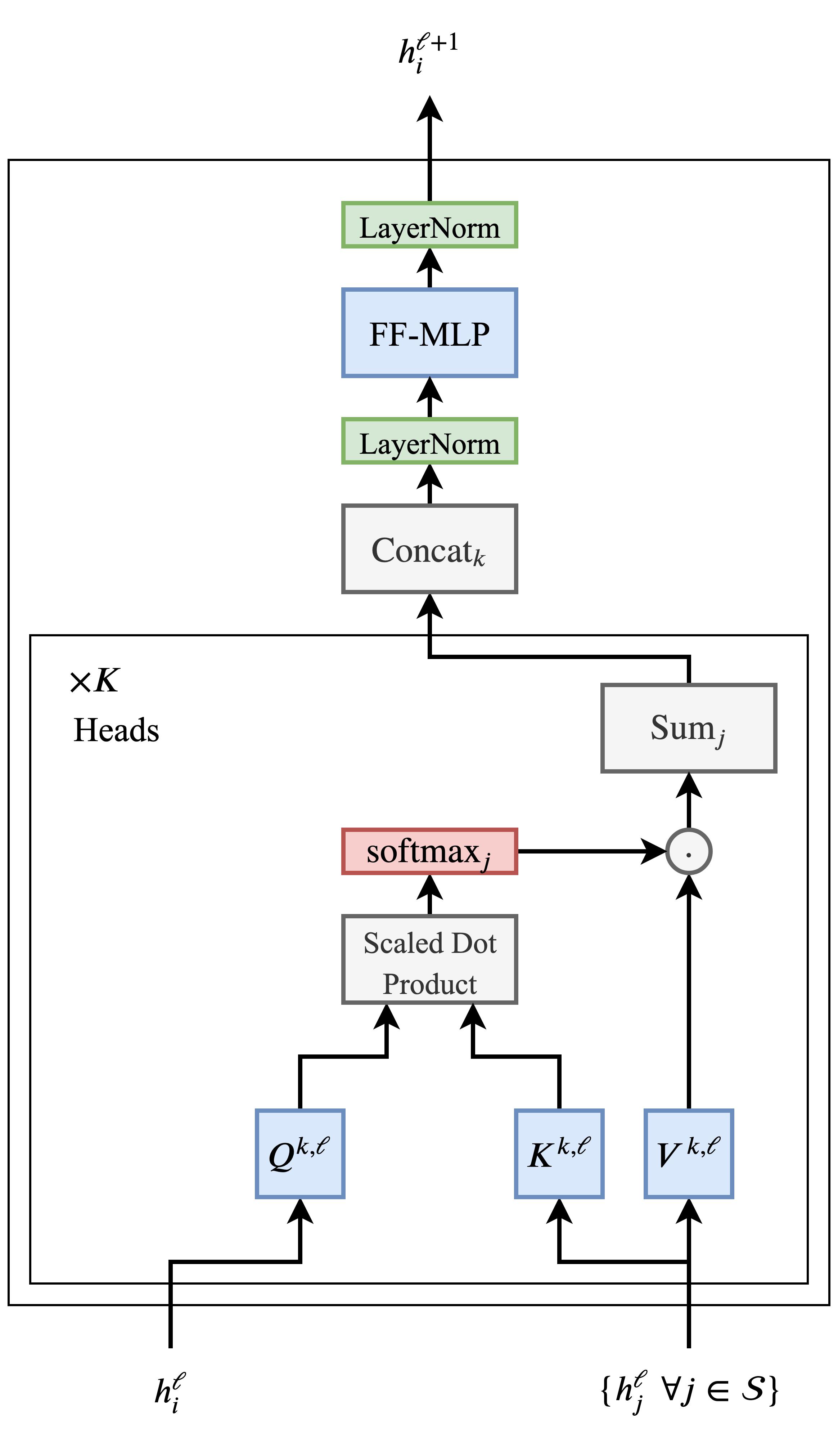 Трансформеры как графовые нейронные сети - 34