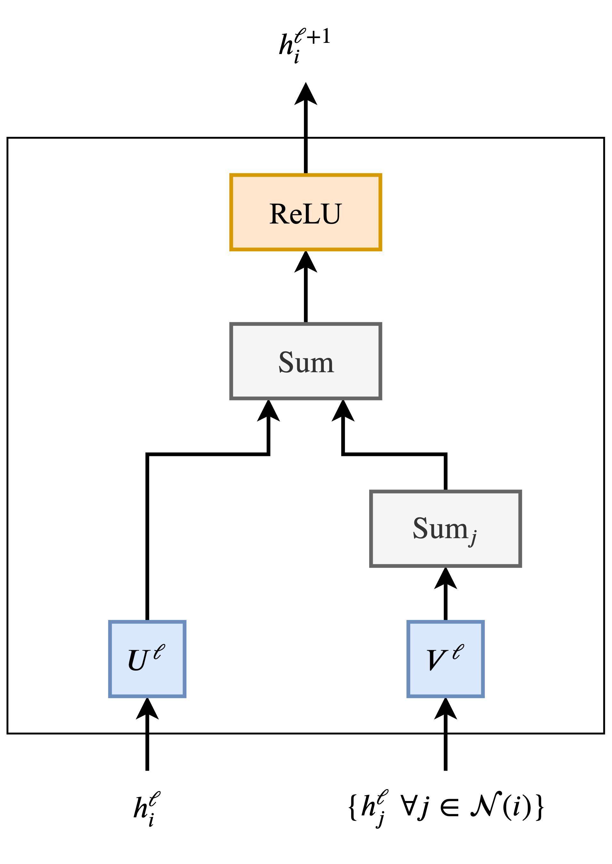 Трансформеры как графовые нейронные сети - 47
