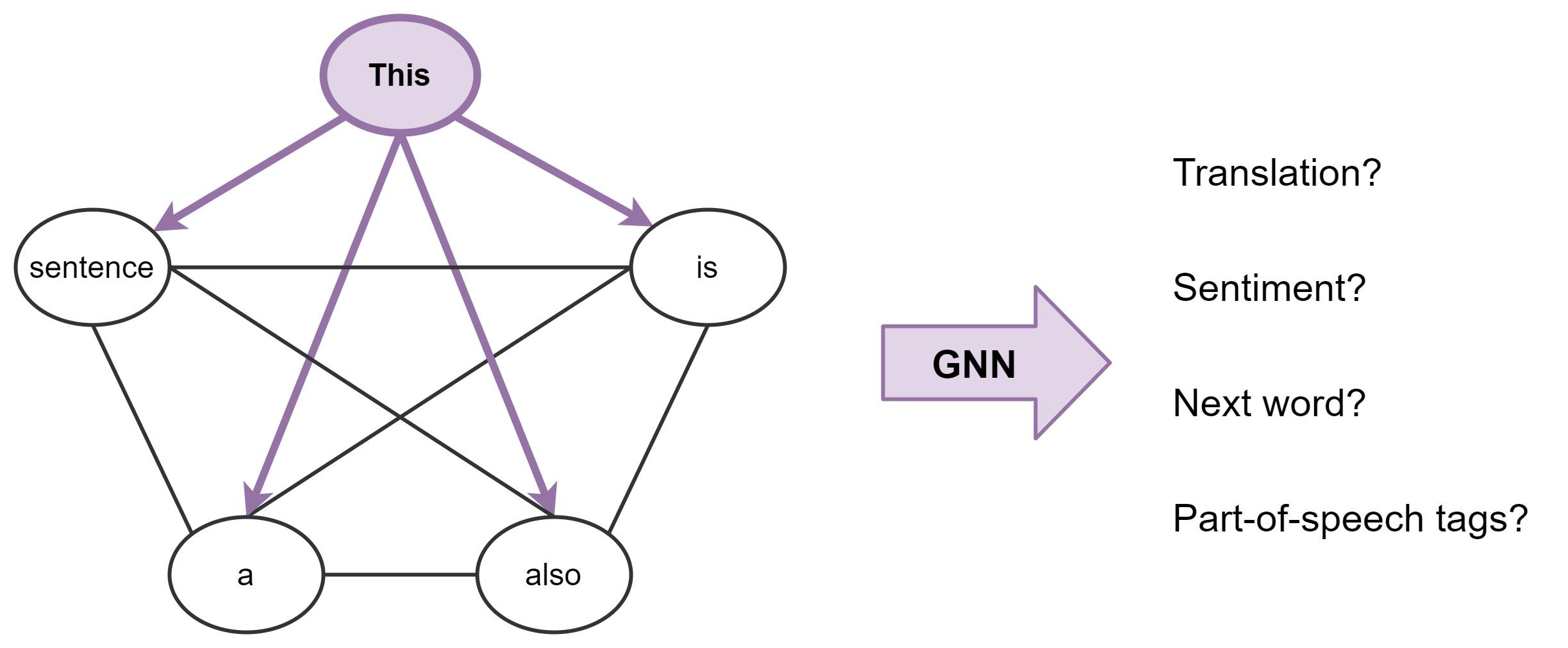 Трансформеры как графовые нейронные сети - 49