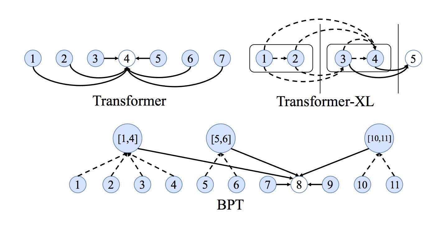 Трансформеры как графовые нейронные сети - 57