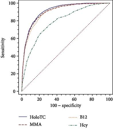 график диагностической эффективности маркеров