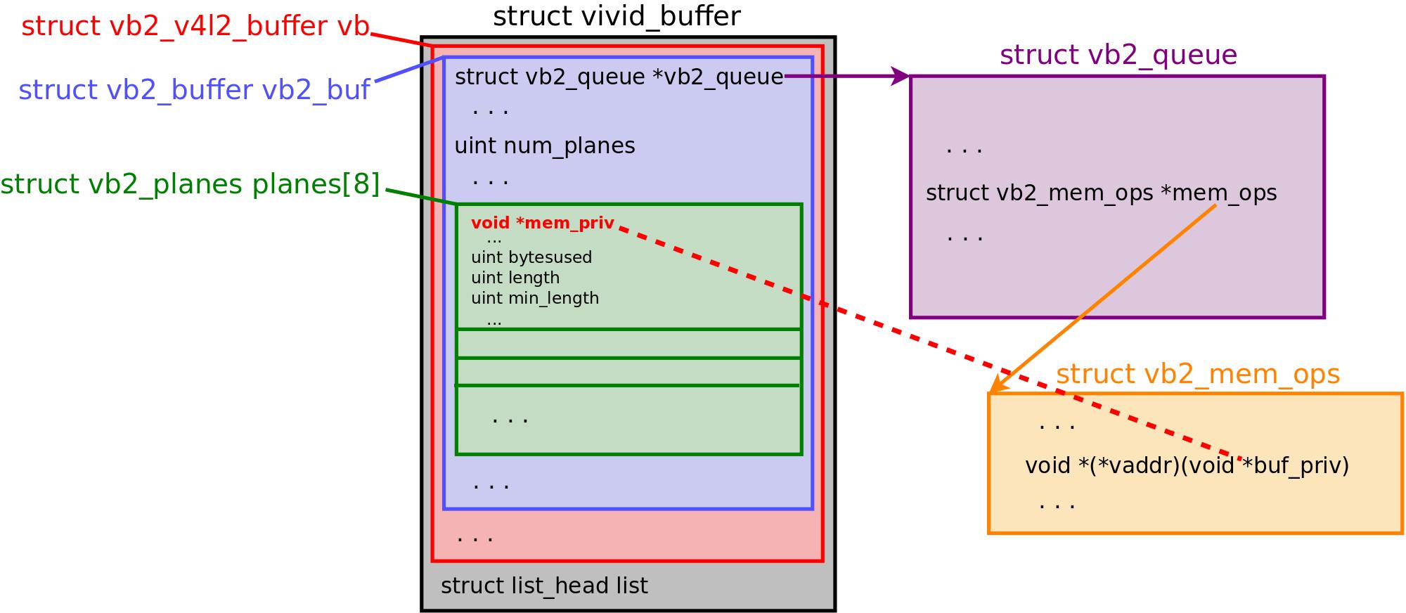 CVE-2019-18683: Эксплуатация уязвимости в подсистеме V4L2 ядра Linux - 3