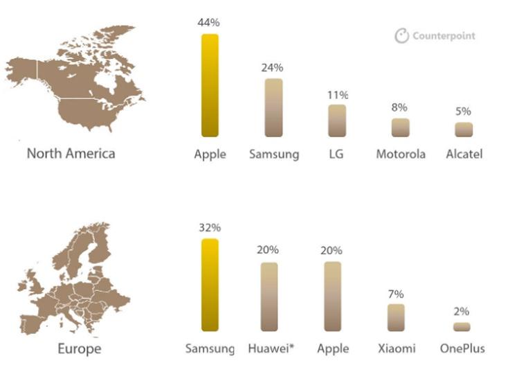 Counterpoint: рынок смартфонов впервые показал двухлетнее падение