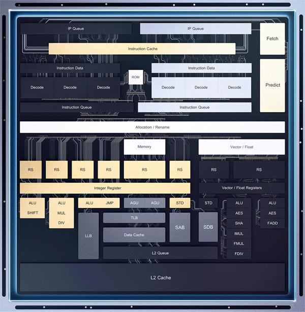Intel Atom P5900: второе пришествие Atom - 2