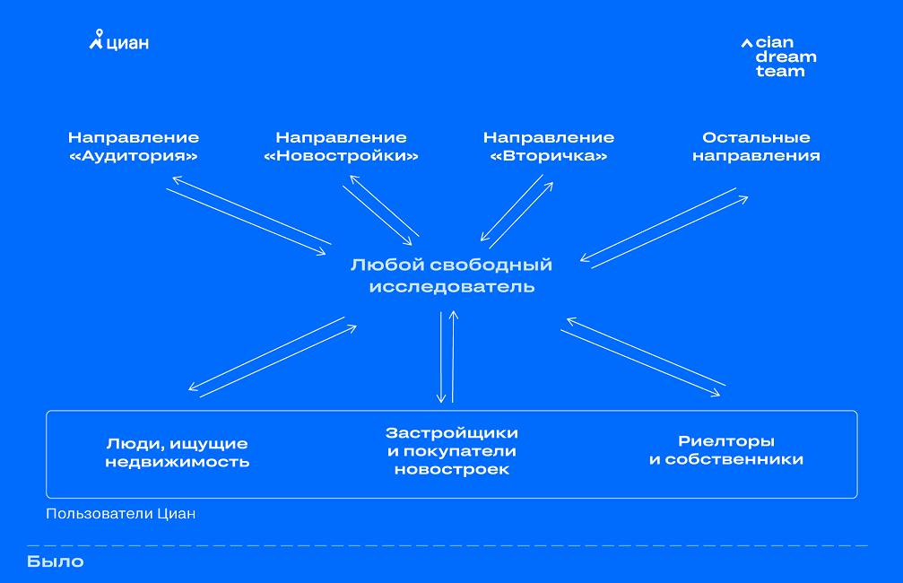 Как мы в ЦИАН улучшаем продукт с помощью исследований пользовательского опыта - 3
