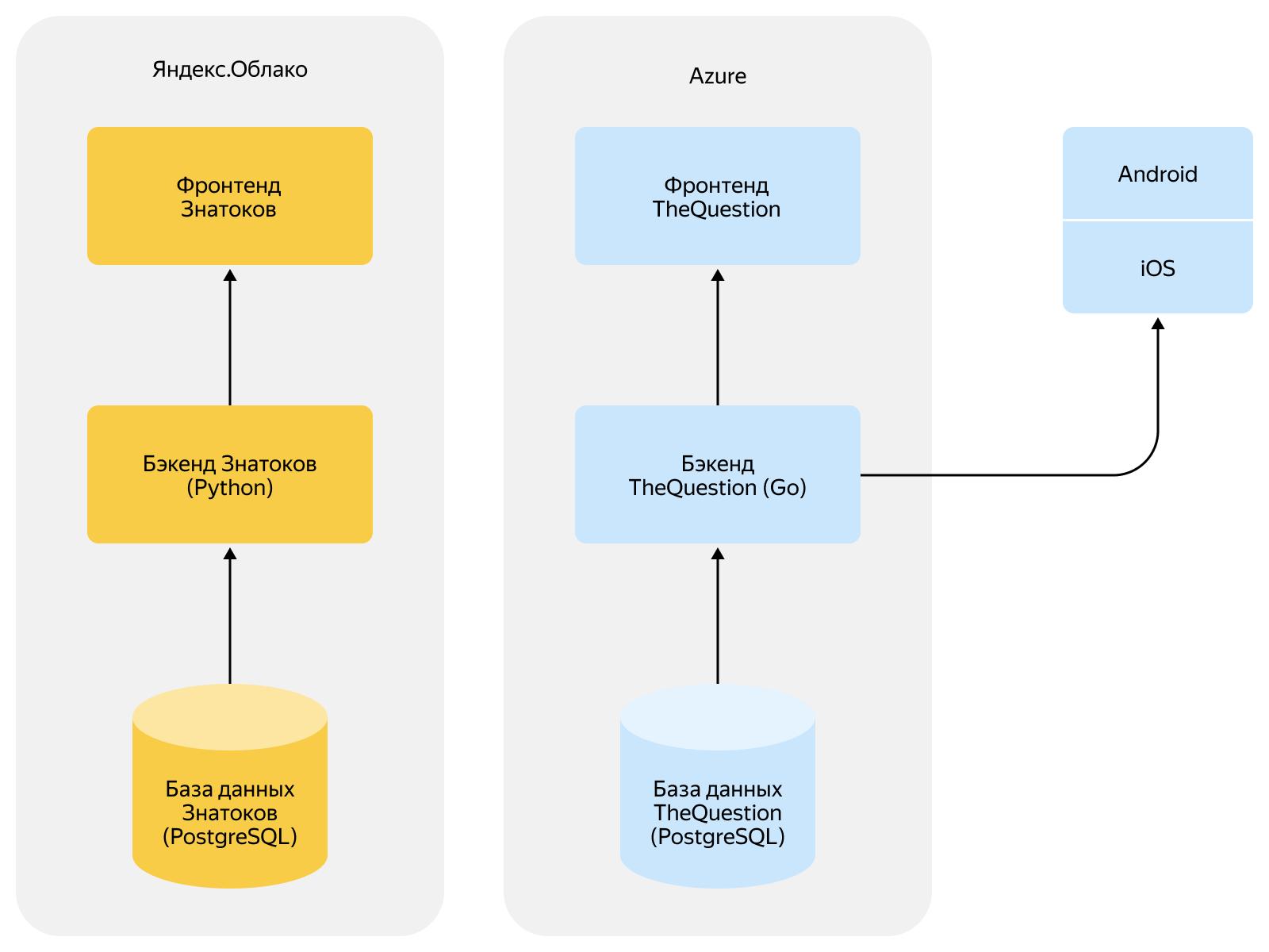 Как объединить две платформы в одну и не обидеть пользователей. Опыт разработчиков Яндекс.Кью - 2
