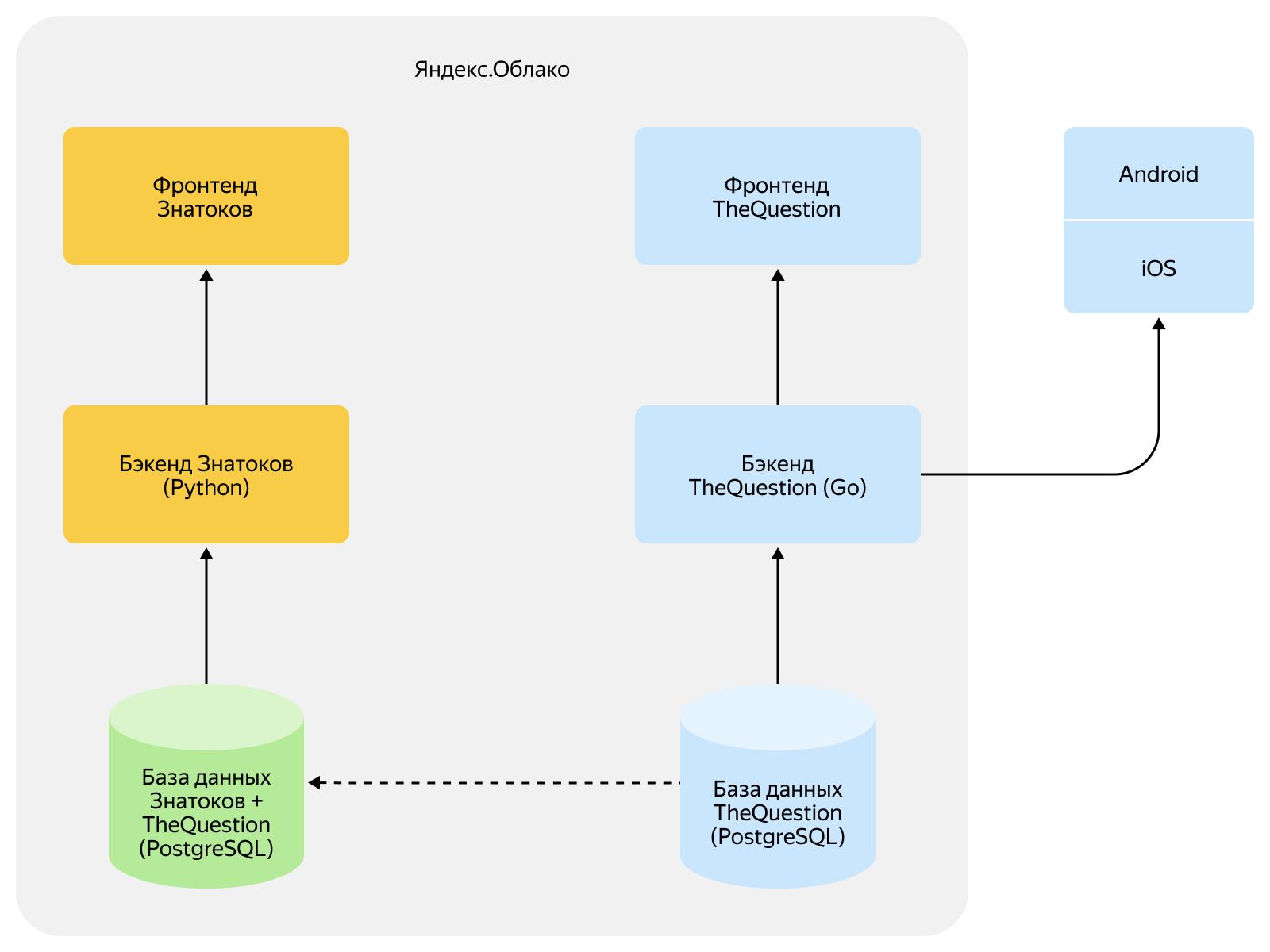 Как объединить две платформы в одну и не обидеть пользователей. Опыт разработчиков Яндекс.Кью - 3