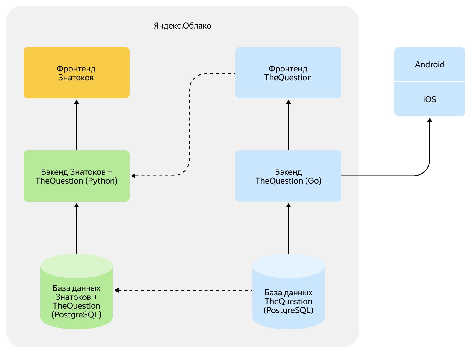Как объединить две платформы в одну и не обидеть пользователей. Опыт разработчиков Яндекс.Кью - 4