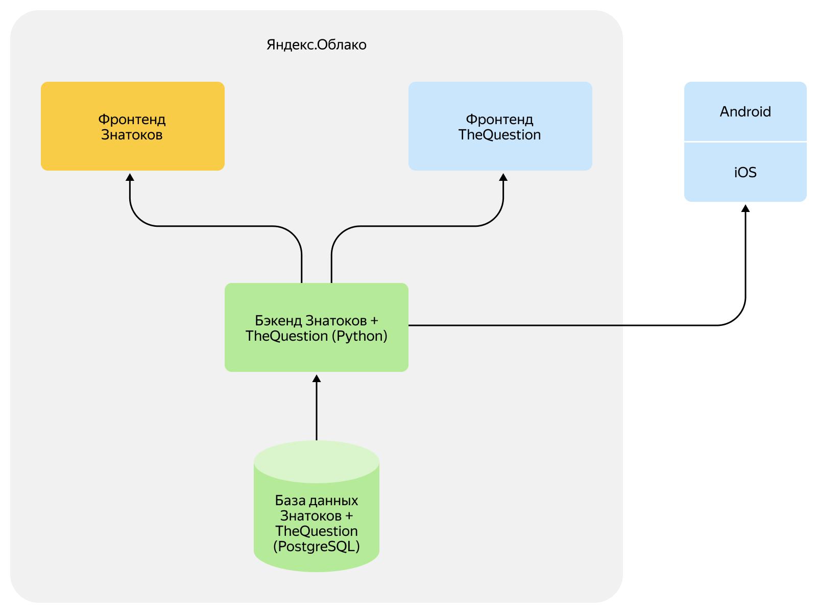 Как объединить две платформы в одну и не обидеть пользователей. Опыт разработчиков Яндекс.Кью - 5