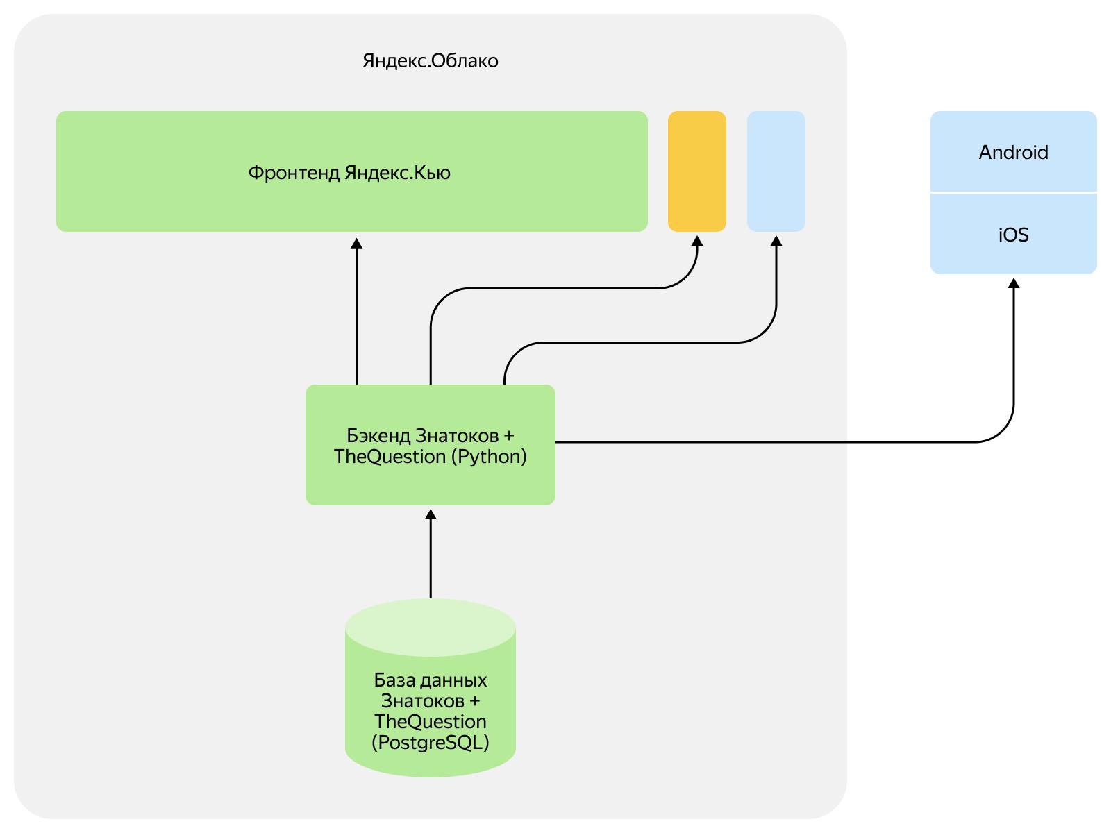 Как объединить две платформы в одну и не обидеть пользователей. Опыт разработчиков Яндекс.Кью - 6