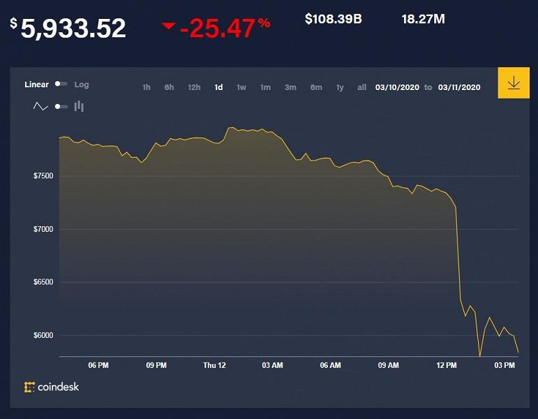 Криптовалюта Bitcoin упала на 25% всего за сутки