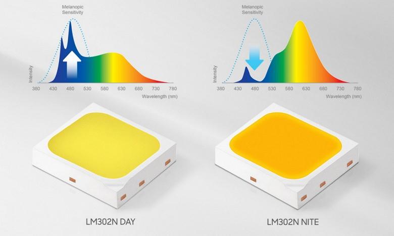Светодиоды Samsung Electronics LM302N «ориентированы на человека»
