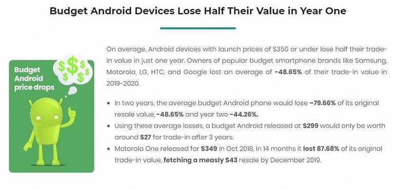 Такие вот инвестиции. Смартфоны Android дешевеют вдвое быстрее, чем iPhone
