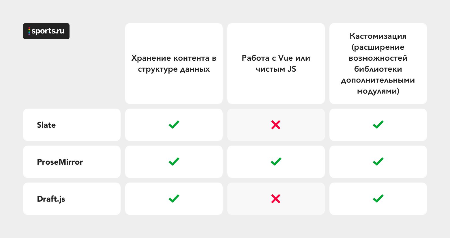 Как в Sports.ru писали свой WYSIWYG-редактор - 3