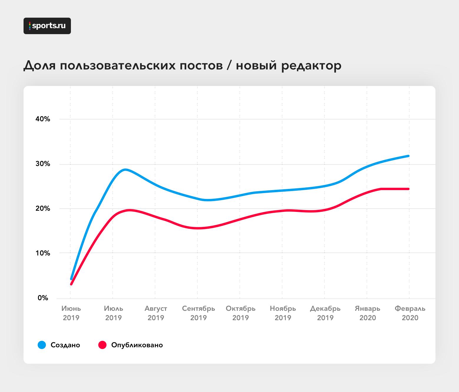 Как в Sports.ru писали свой WYSIWYG-редактор - 5