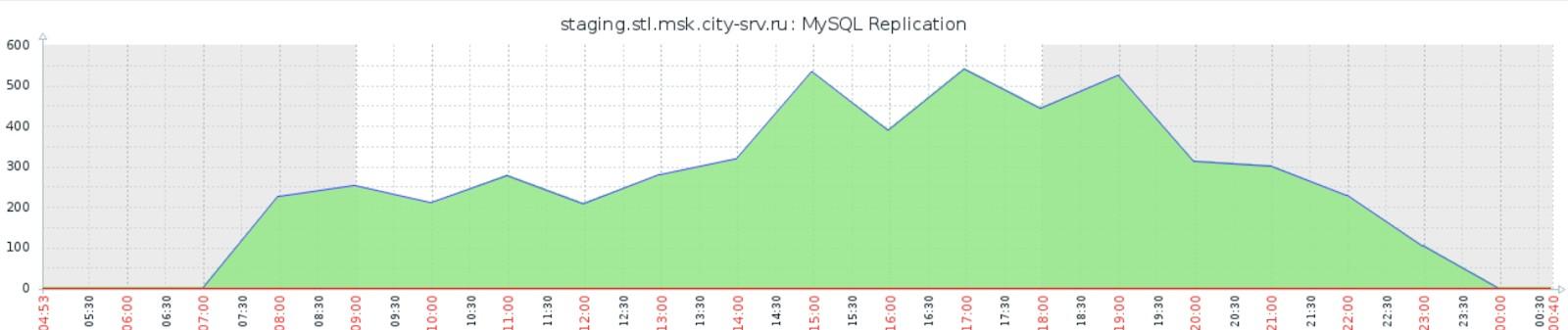 Тонкое резервирование файловых систем Linux. Как создавать рабочие копии трехтерабайтной СУБД MySQL за 20 секунд - 2