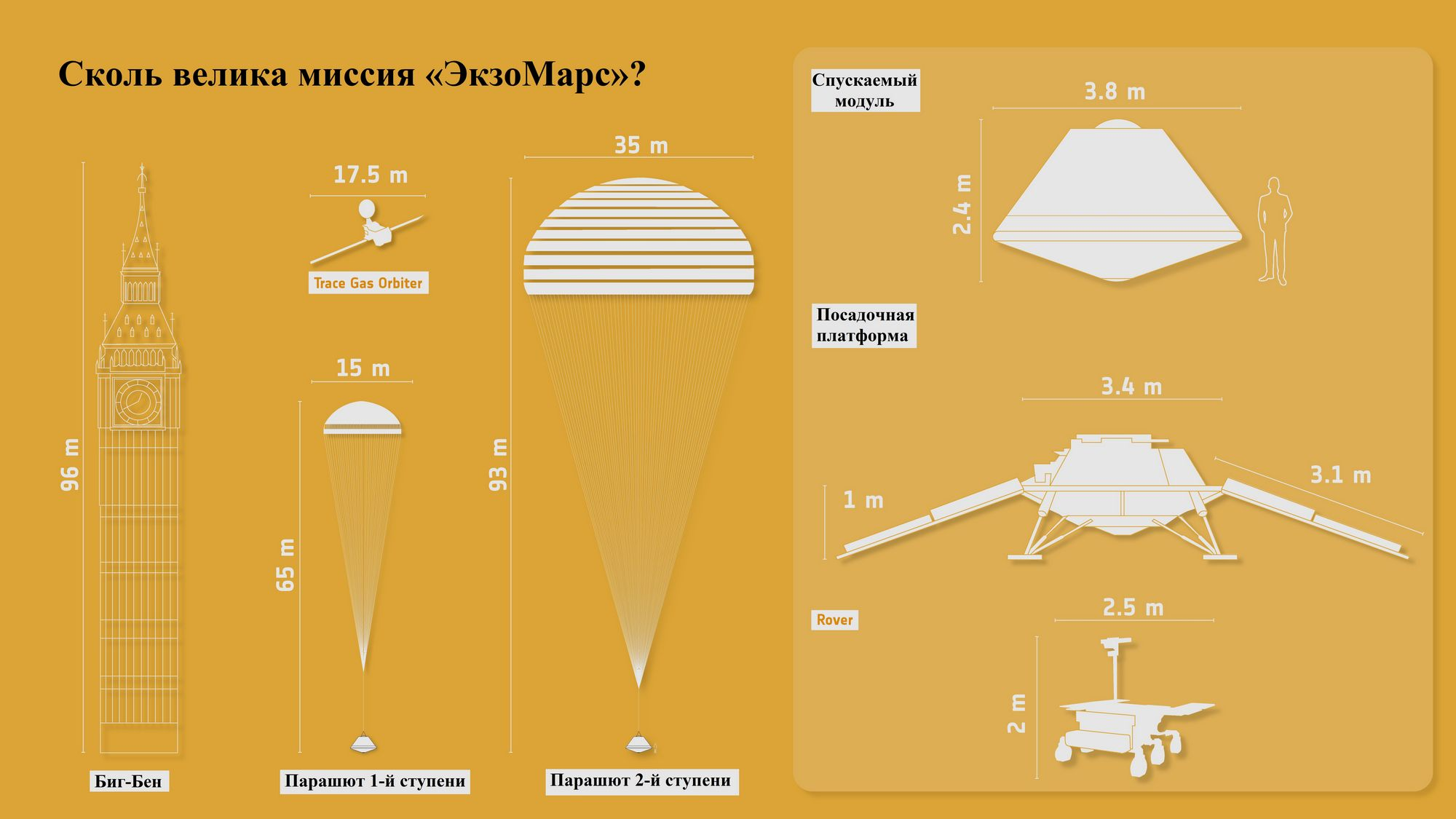 Запуск «ЭкзоМарса» отложен до следующего пускового окна в 2022 году - 6