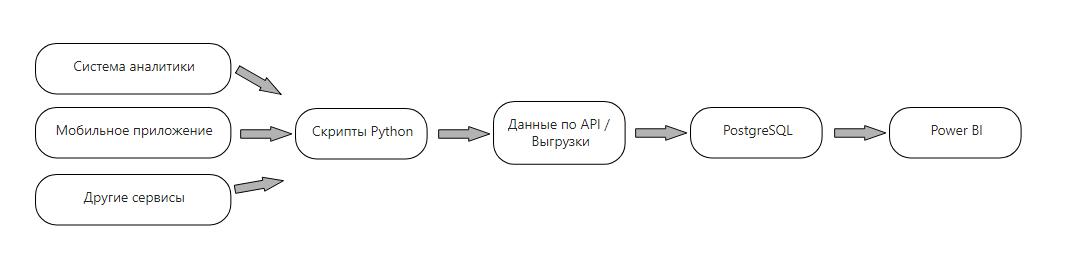 Как обойти ошибки при построении отчетности в Power BI и прийти к построению системы выгрузки для больших данных - 23