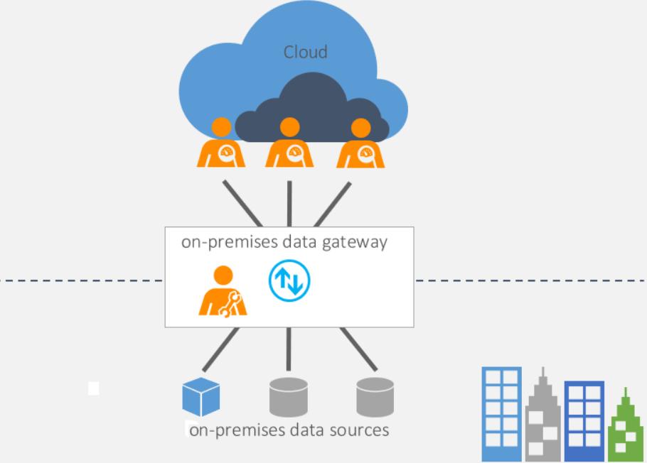 Как обойти ошибки при построении отчетности в Power BI и прийти к построению системы выгрузки для больших данных - 26