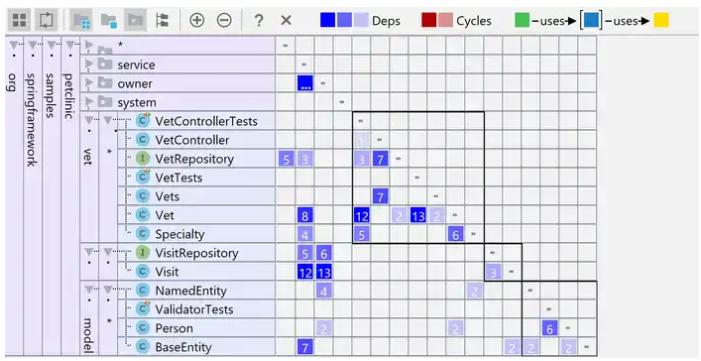 Советы и хитрости IntelliJ IDEA: 2. Анализ зависимостей - 7