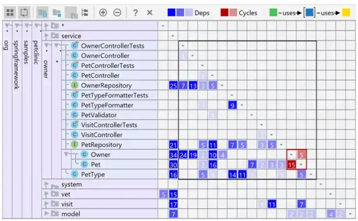 Советы и хитрости IntelliJ IDEA: 2. Анализ зависимостей - 8