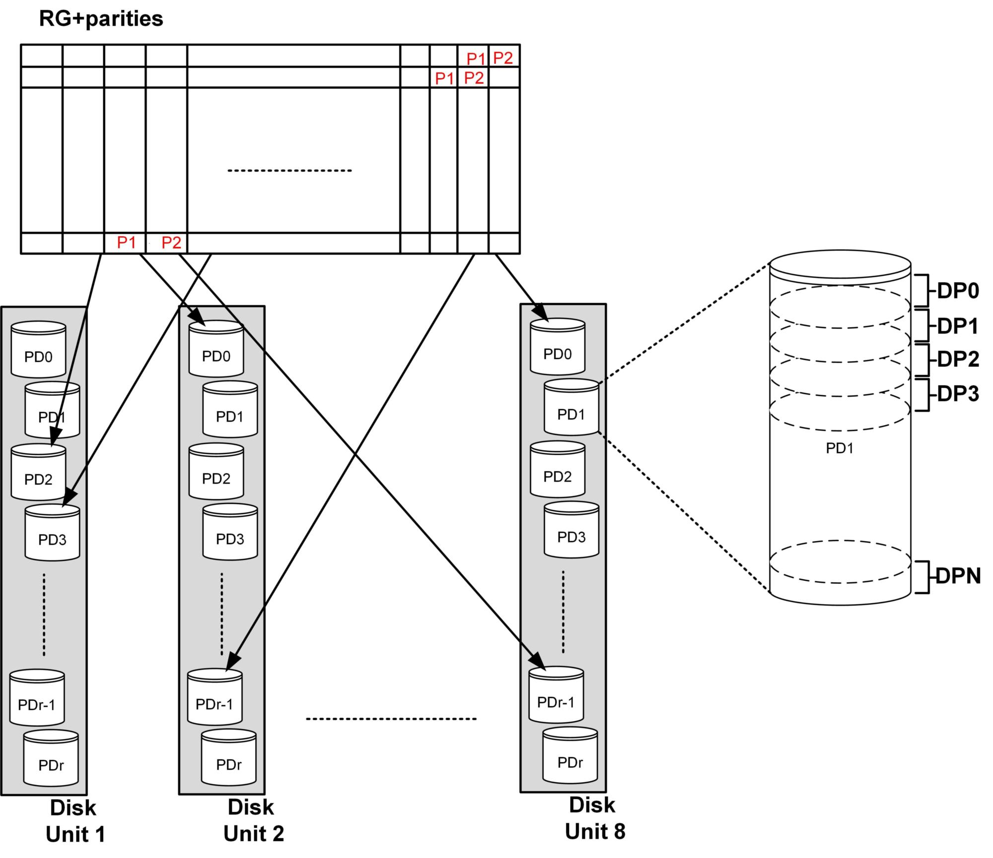 Технический обзор архитектуры СХД Infinidat - 10