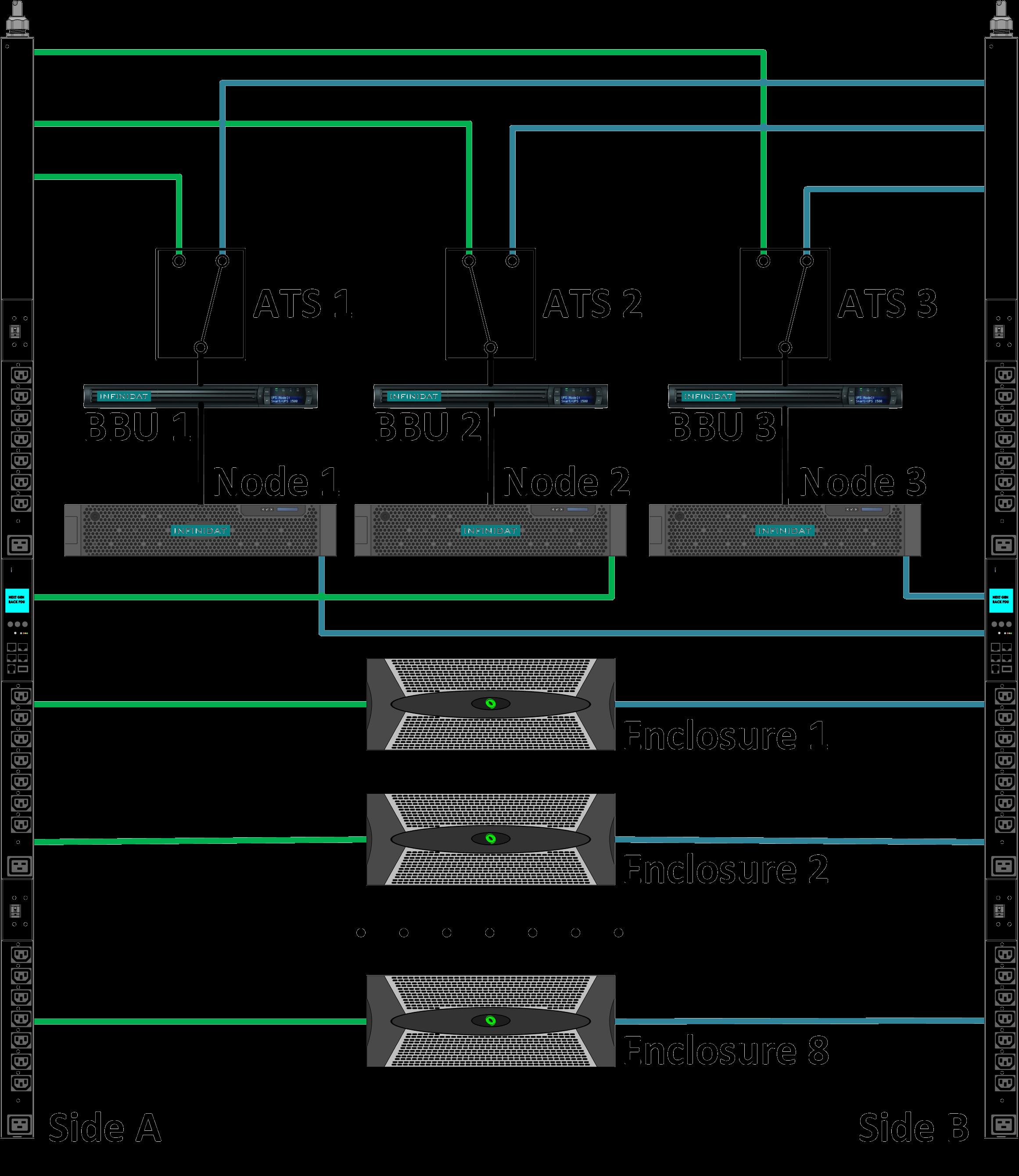 Технический обзор архитектуры СХД Infinidat - 12