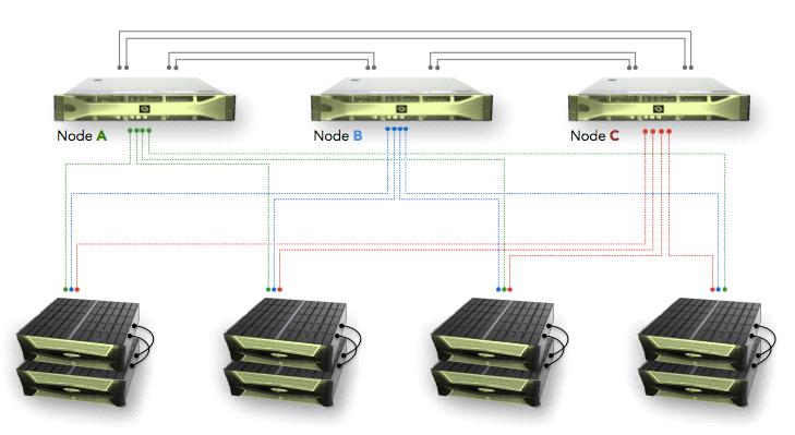 Технический обзор архитектуры СХД Infinidat - 13