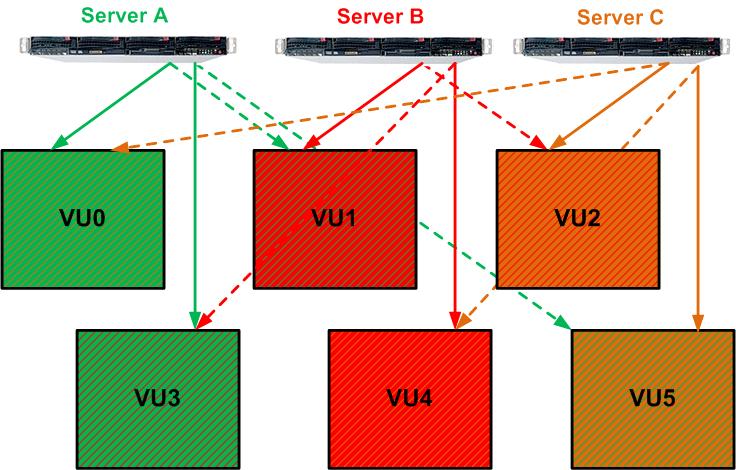 Технический обзор архитектуры СХД Infinidat - 3