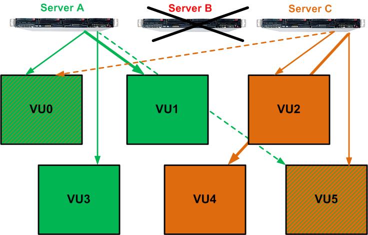 Технический обзор архитектуры СХД Infinidat - 4