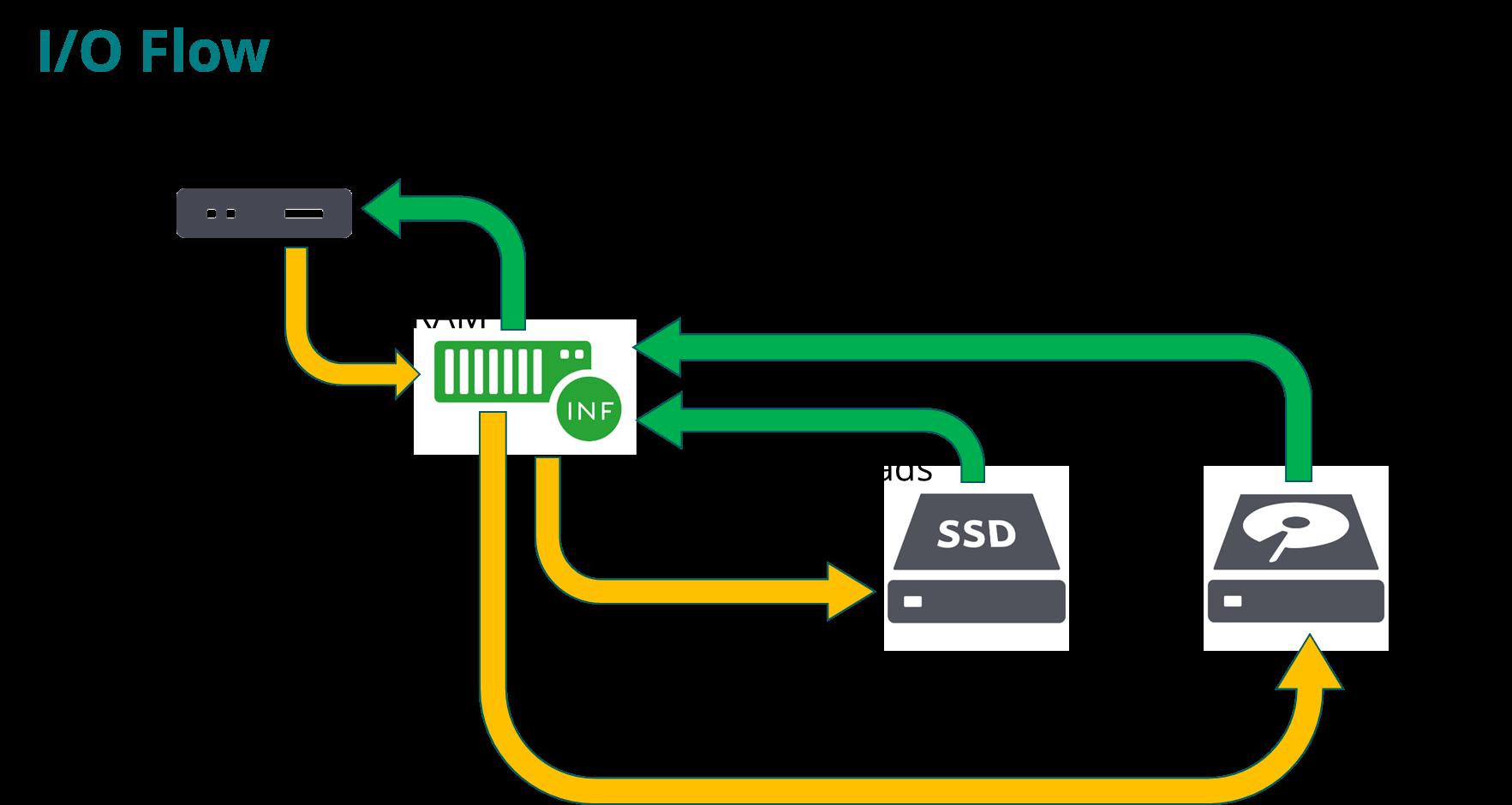 Технический обзор архитектуры СХД Infinidat - 6