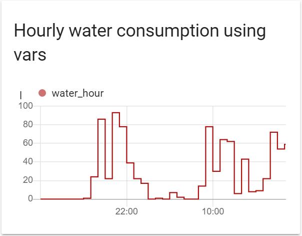 Умный дом: Строим графики потребления воды и электричества в Home Assistant - 4