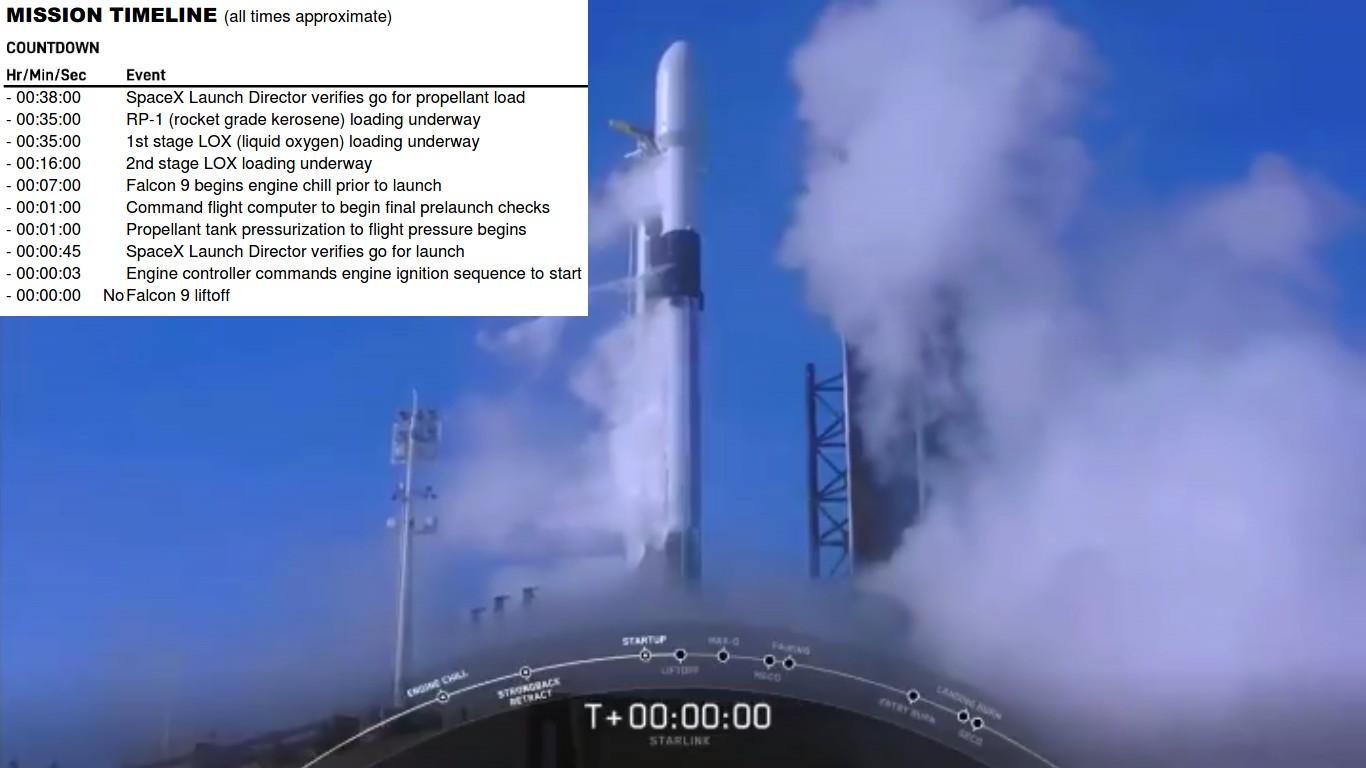 SpaceX отменила в последние секунды обратного отсчета запуск ракеты Falcon 9 со спутниками Starlink - 1