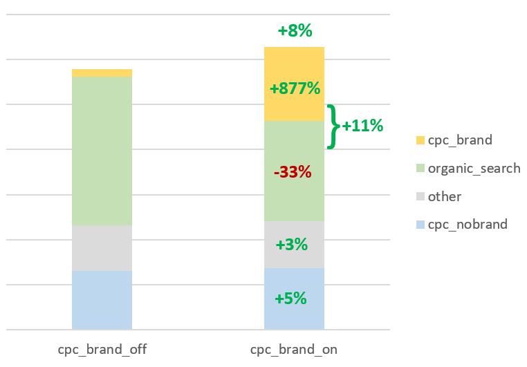 Посещаемость с Яндекс десктопа упала: что произошло в 2019 и как это повлияет в 2020 - 9