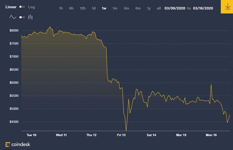 Bitcoin продолжает падать и уже преодолел важную психологическую отметку