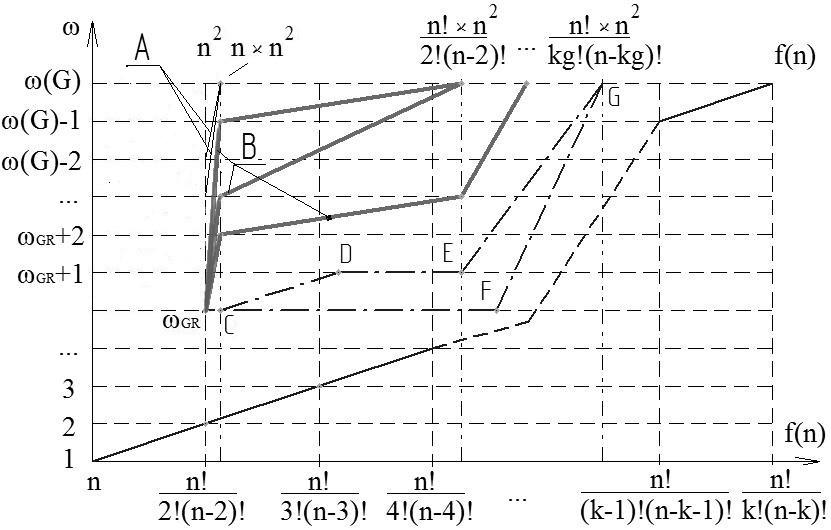 Анализ комбинации жадного алгоритма поиска клики с частичным перебором вершин графа - 4