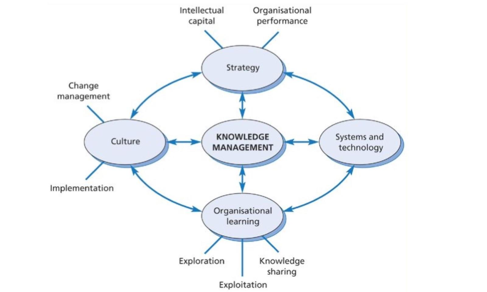 Без управления знаниями больно: 5 основных последствий отсутствия системы - 2