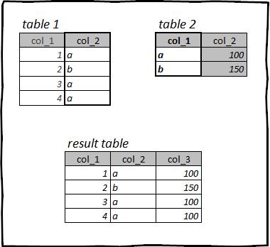 Какой язык выбрать для работы с данными — R или Python? Оба! Мигрируем с pandas на tidyverse и data.table и обратно - 12