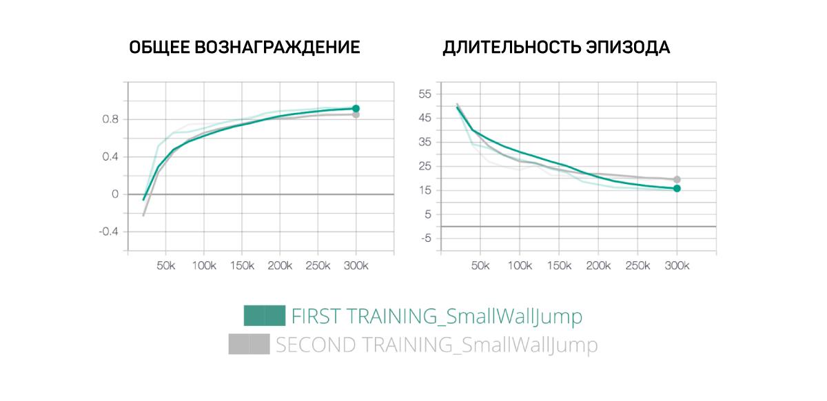 Машинное обучение в Unity: учим МО-агентов перепрыгивать через стены - 20