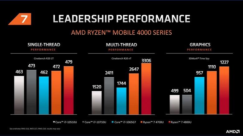Зачем теперь нужны мобильные CPU Intel? AMD продемонстрировала производительность своих новейших APU Ryzen 4000