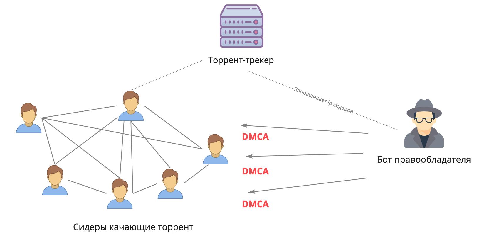 DMCA — соблюдать нельзя игнорировать - 3