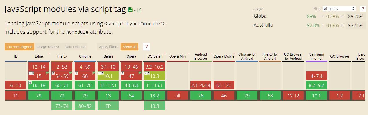 ES6-модули в браузере: готовы они уже или нет? - 2