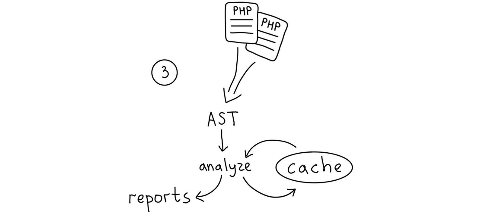 NoVerify: PHP-линтер, который работает быстро - 11