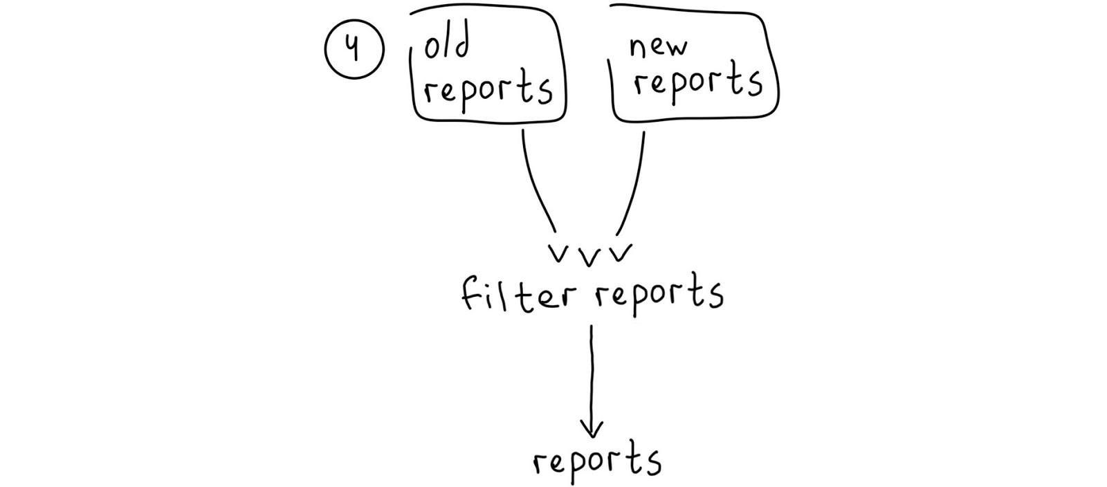NoVerify: PHP-линтер, который работает быстро - 12