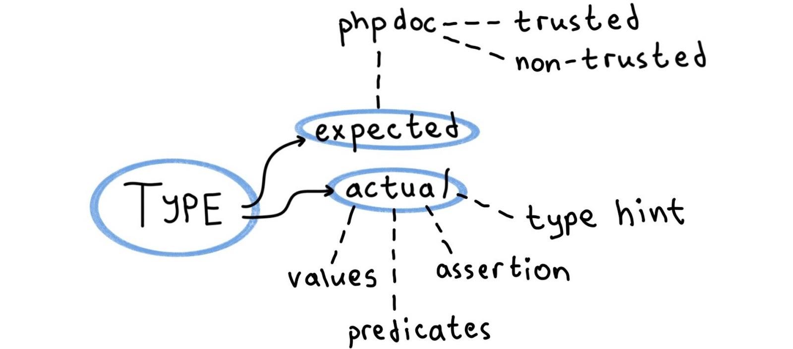 NoVerify: PHP-линтер, который работает быстро - 14