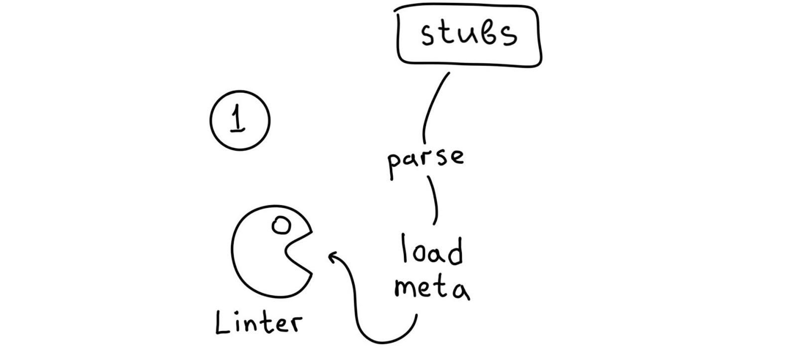 NoVerify: PHP-линтер, который работает быстро - 9